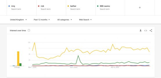 Google Trends on top online casinos