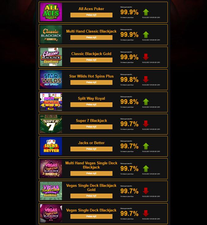 parhaat rahapelit top 10 rtp